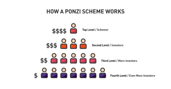 schema ponzi Buy and share